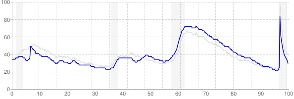 Georgia monthly unemployment rate chart from 1990 to March 2021